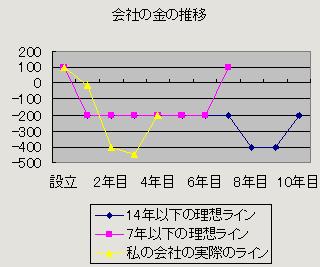 理想図グラフ